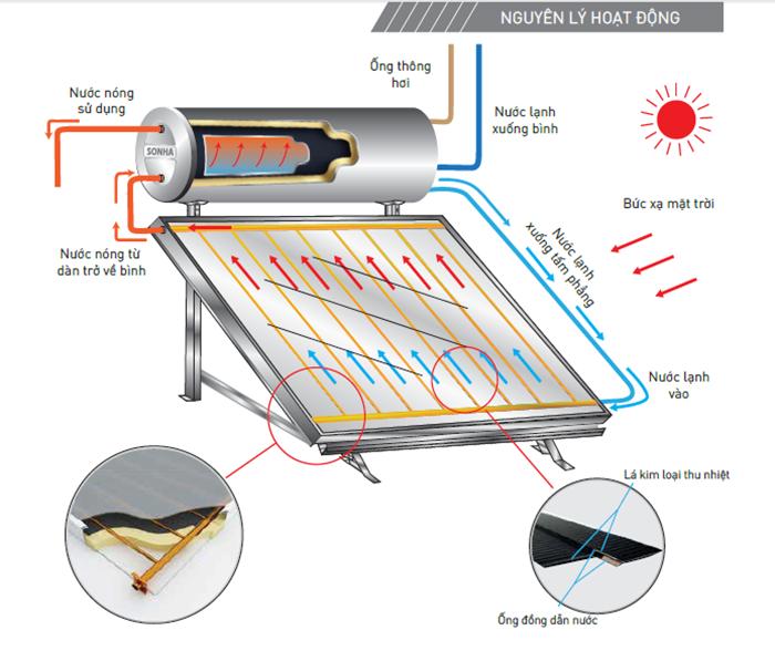 bồn nước | máy năng lượng mặt trời | bể phốt Tân Á